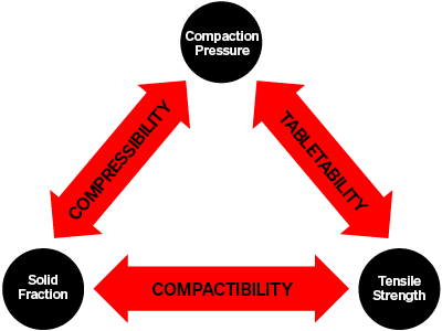 Compaction Triangle: compaction pressure - compressibility - solid fraction - compatibility - tensile strength -tabletability