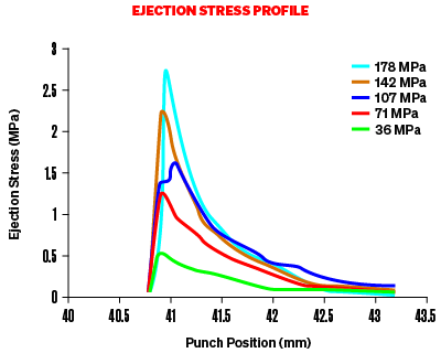 Graph to show the Ejection Stress Profile spiking and declining