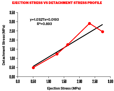 Graph of Ejection Stress Vs Detachment Stress Profile showing an incline