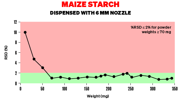 Gampette Graph - Maize Starch dispensed with 6 mm nozzle