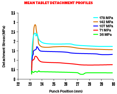 Graph to show Mean Tablet Detachment Profiles spiking and then plateauing