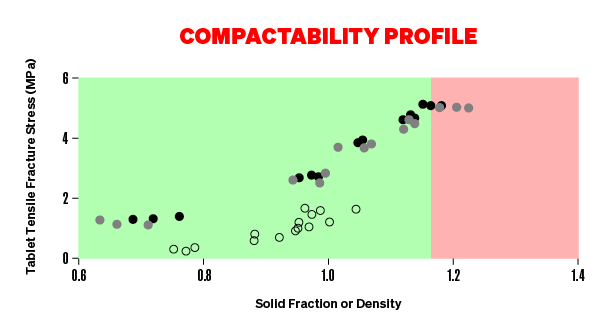 Compatibility Profile Graph showing three quarters of the graph in green and one quarter in red