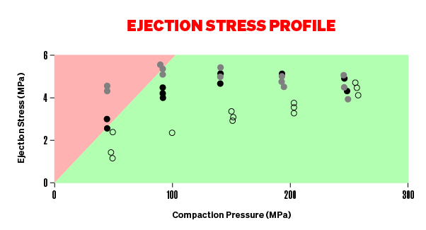 Ejection Stress Profile Graph - majority of graph is green