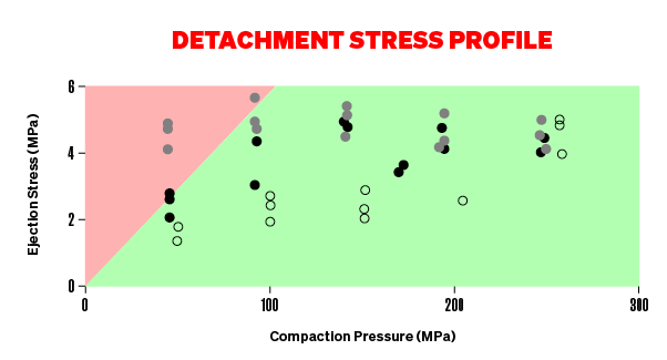 Detachment Stress Profile Graph - majority of graph is green