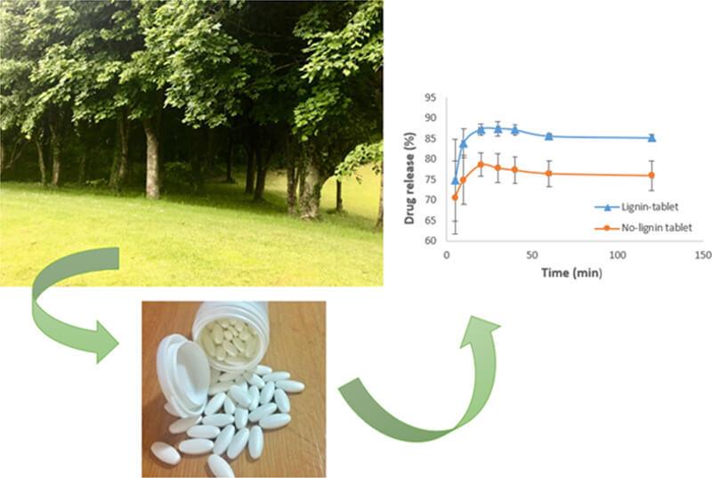 Acetylsalicylic acid formulations - Lignin Tablet and No Lignin tablet