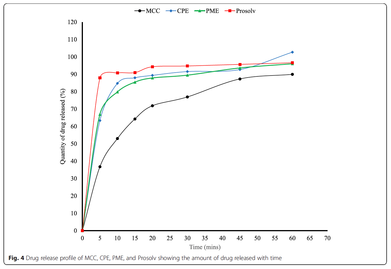 Figure 4, Drug release profile of MCC, CPE, PME, and Prosolv showing the amount of drug released with time