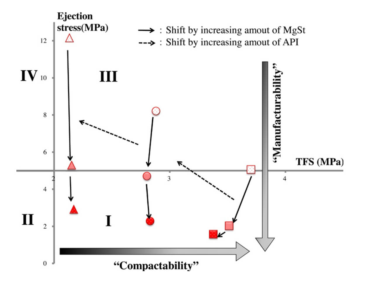 Here the authors demonstrate how this graph can be used as a tool to optimise formulations and how Gamlen data can be used to predict tableting behaviour